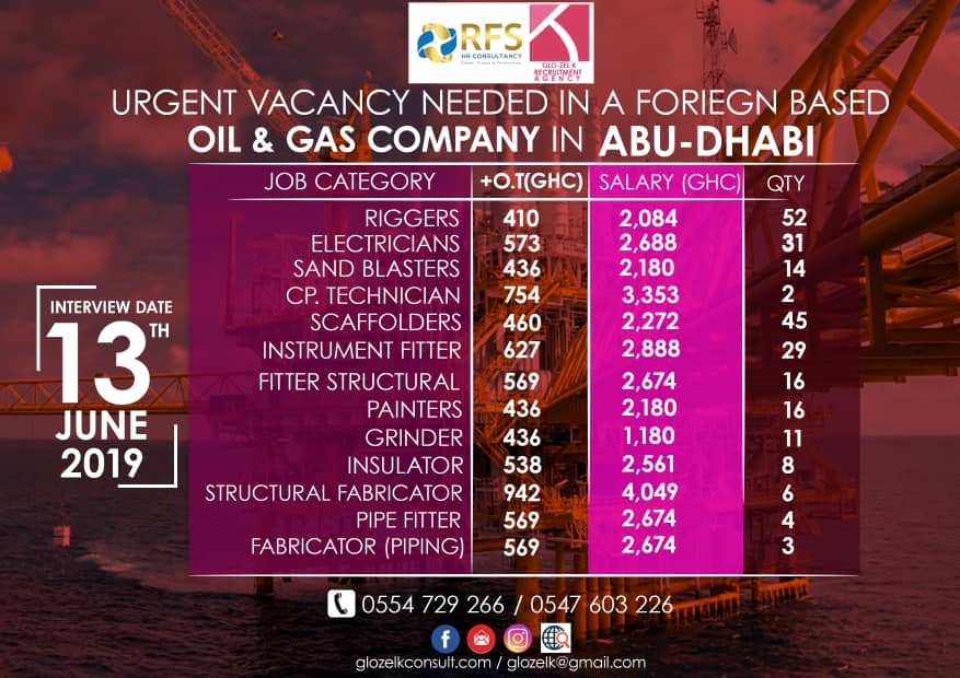 Massive Recruitment at Oil and Gas Company (May, 2019